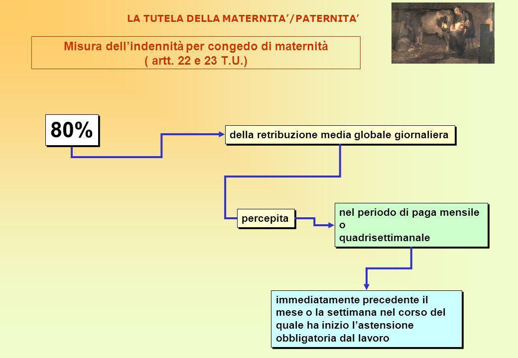 Misura dellindennità per congedo di maternità ( artt.