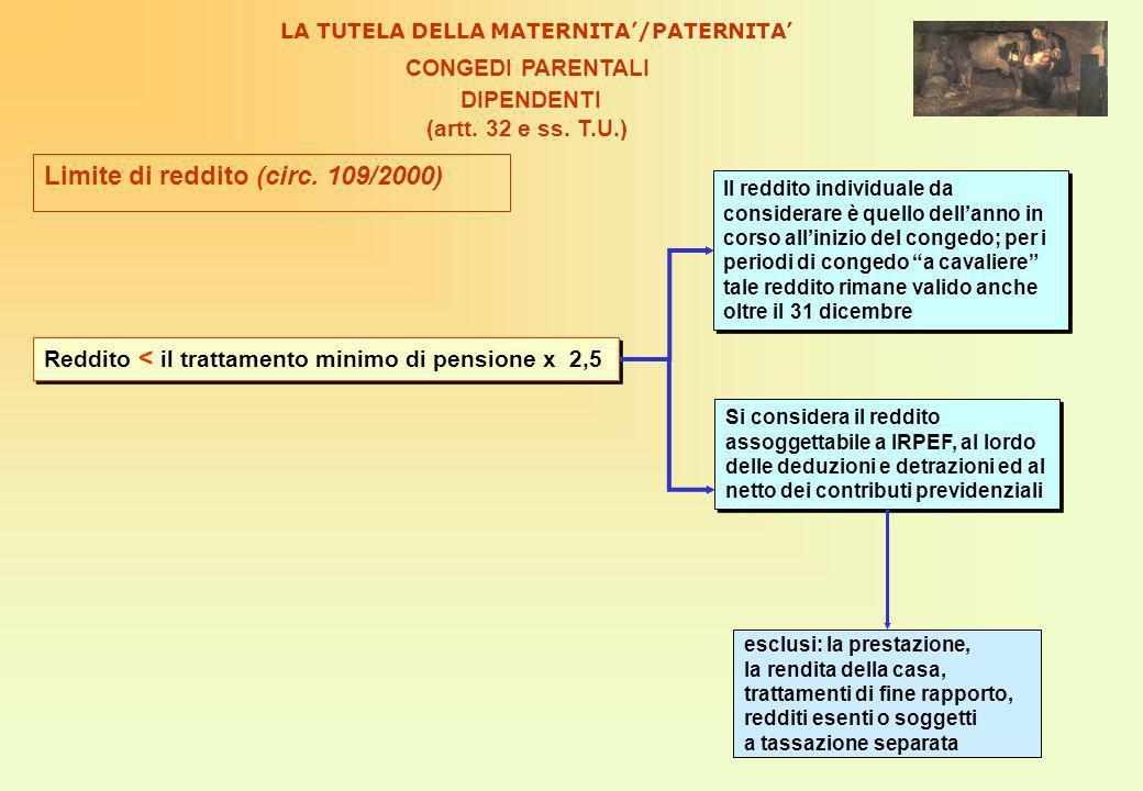 Limite di reddito (circ.
