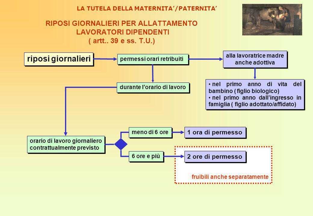 RIPOSI GIORNALIERI PER ALLATTAMENTO LAVORATORI DIPENDENTI ( artt..