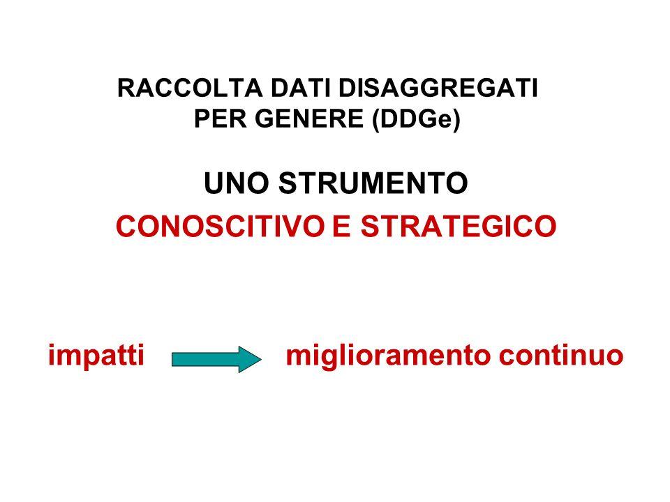 RACCOLTA DATI DISAGGREGATI PER GENERE (DDGe) UNO STRUMENTO CONOSCITIVO E STRATEGICO impatti miglioramento continuo