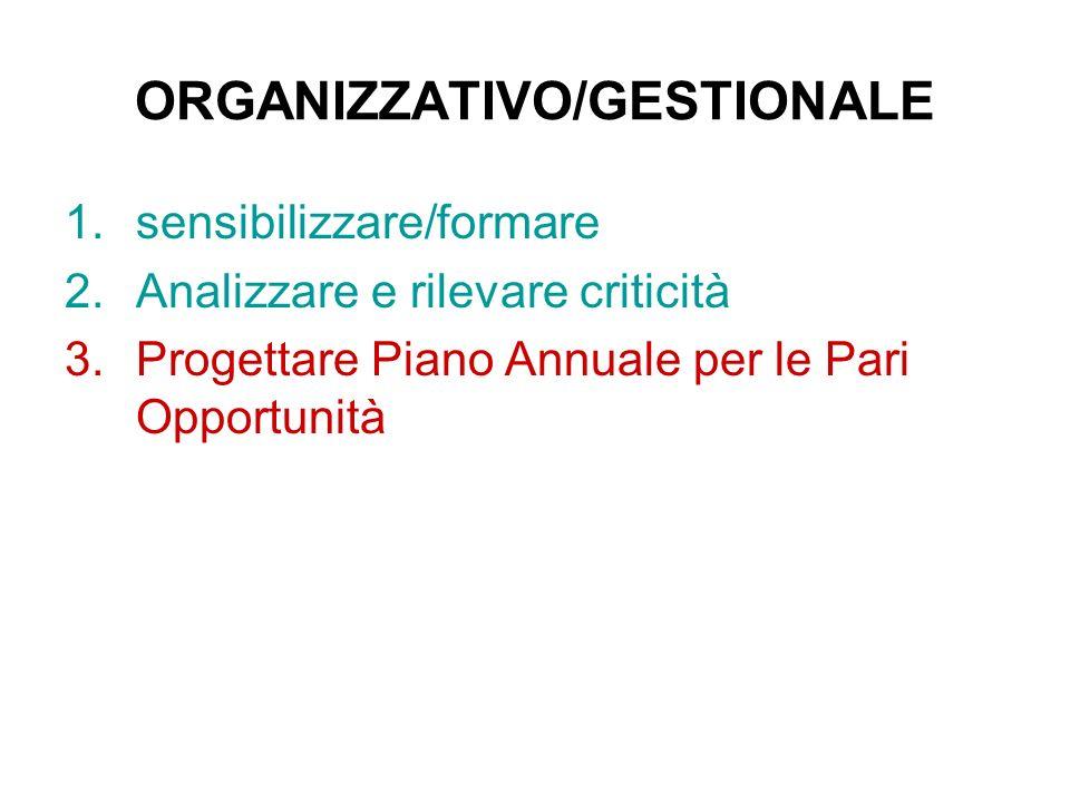 ORGANIZZATIVO/GESTIONALE 1.sensibilizzare/formare 2.Analizzare e rilevare criticità 3.Progettare Piano Annuale per le Pari Opportunità