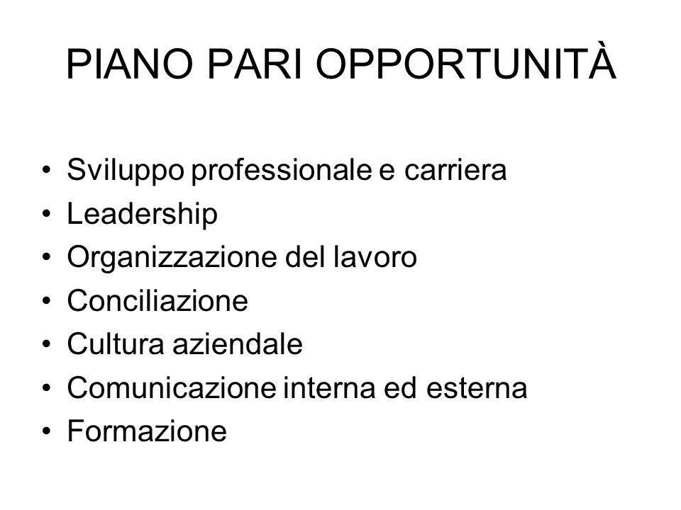 PIANO PARI OPPORTUNITÀ Sviluppo professionale e carriera Leadership Organizzazione del lavoro Conciliazione Cultura aziendale Comunicazione interna ed