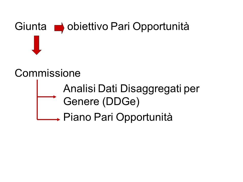 Giunta obiettivo Pari Opportunità Commissione Analisi Dati Disaggregati per Genere (DDGe) Piano Pari Opportunità