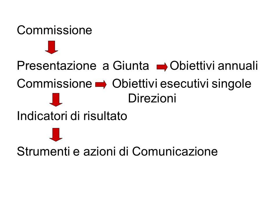 Commissione Presentazione a Giunta Obiettivi annuali Commissione Obiettivi esecutivi singole Direzioni Indicatori di risultato Strumenti e azioni di C