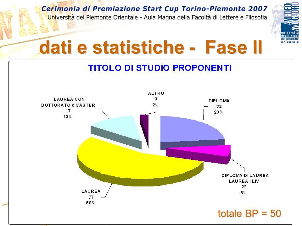 dati e statistiche - Fase II totale BP = 50