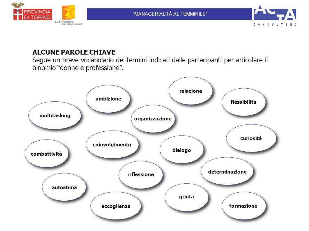 ALCUNE PAROLE CHIAVE Segue un breve vocabolario dei termini indicati dalle partecipanti per articolare il binomio donne e professione.