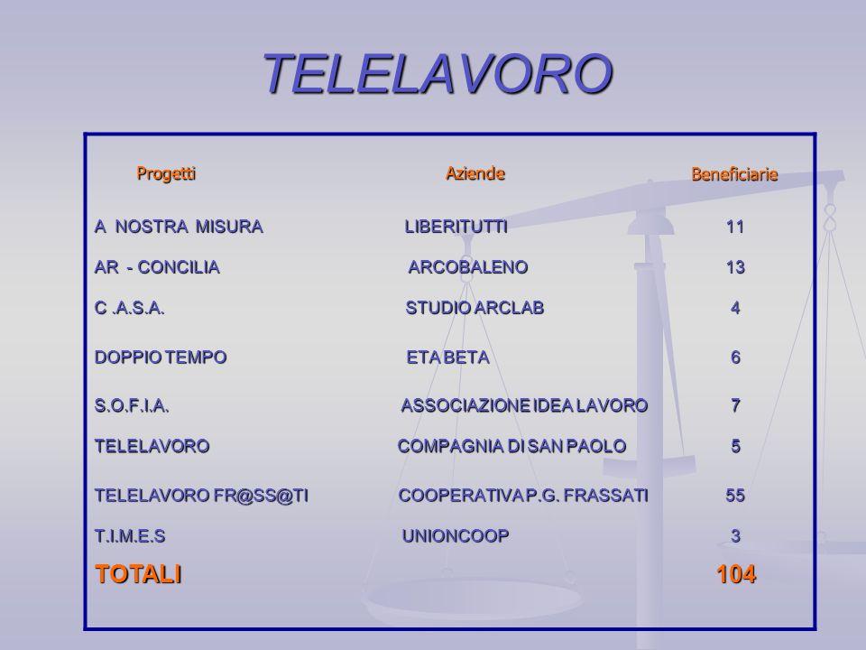 TELELAVORO Progetti Aziende Progetti Aziende Beneficiarie Beneficiarie A NOSTRA MISURA LIBERITUTTI AR - CONCILIA ARCOBALENO C.A.S.A.
