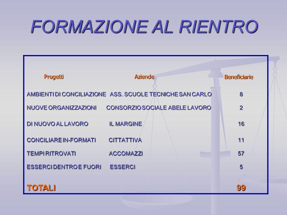 FLESSIBILITA nellOrganizzazione Progetti Aziende Progetti Aziende Beneficiarie Beneficiarie SPERIMENTARE DI PIU A MENO O.R.S.O.