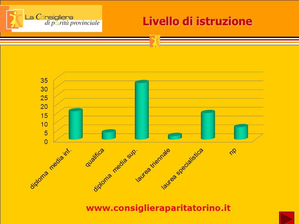 Livello di istruzione www.consiglieraparitatorino.it
