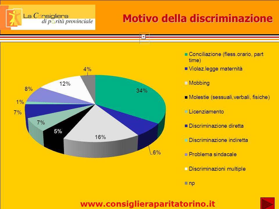 Motivo della discriminazione www.consiglieraparitatorino.it