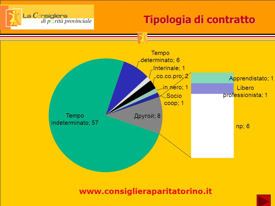 Tipologia di contratto www.consiglieraparitatorino.it