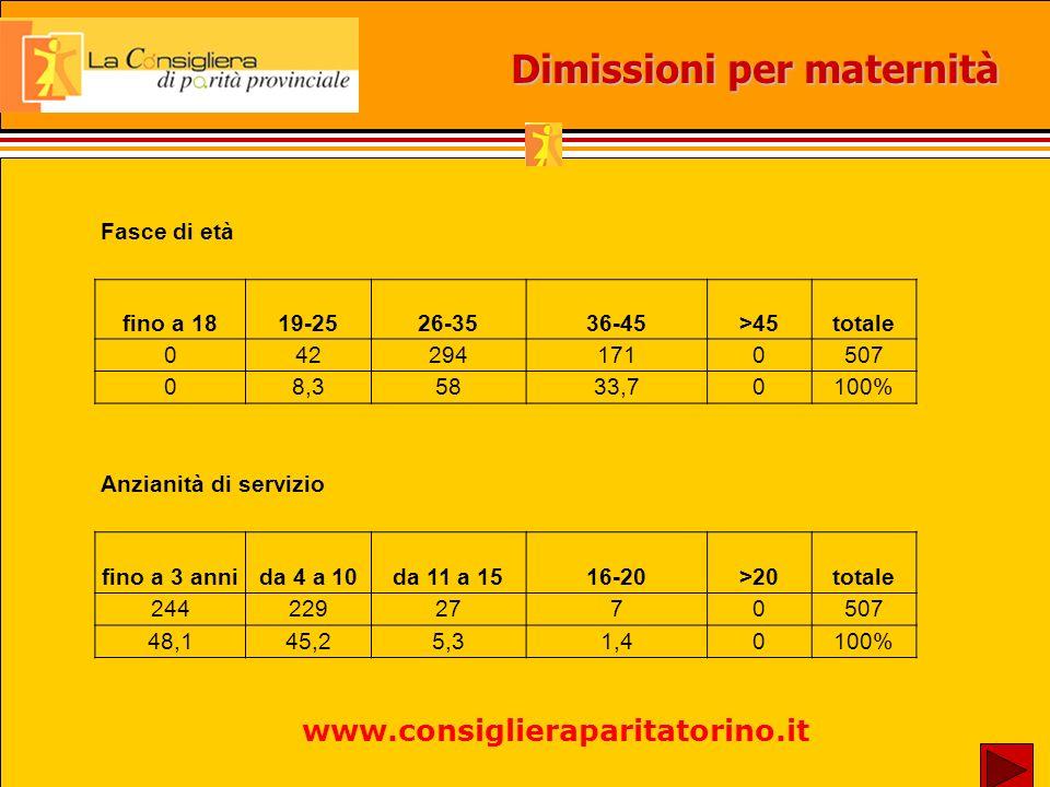 Esito della consulenza www.consiglieraparitatorino.it