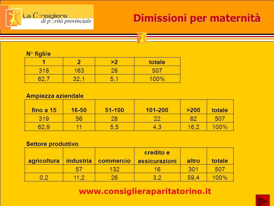 presso lUfficio delle Consigliere di Parità c/o la Provincia di Torino Via Maria Vittoria 12 - 10123 Torino tutti i giorni escluso mercoledì e venerdì pomeriggio orario 9.00 - 12.00 e 14.00 - 16.00 Per informazioni 011/8612771 - fax 011/8612889 e-mail: consigliera.parita@provincia.torino.it sito: www.consiglieraparitatorino.it Le CdP ricevono www.consiglieraparitatorino.it