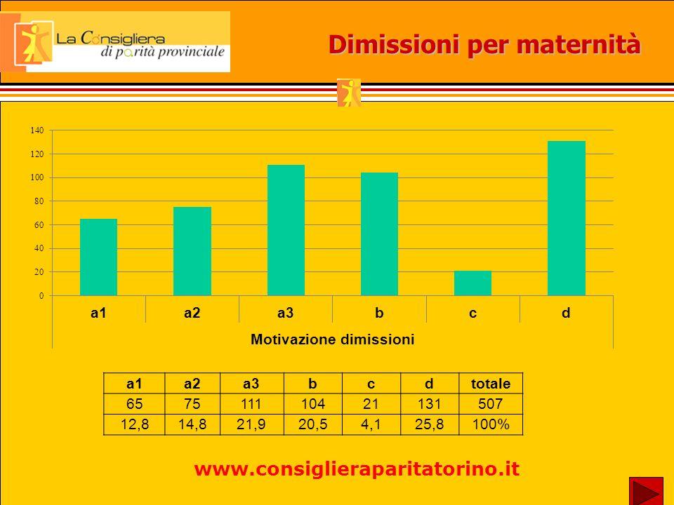 Dimissioni per maternità a1a2a3bcdtotale 657511110421131507 12,814,821,920,54,125,8100% www.consiglieraparitatorino.it
