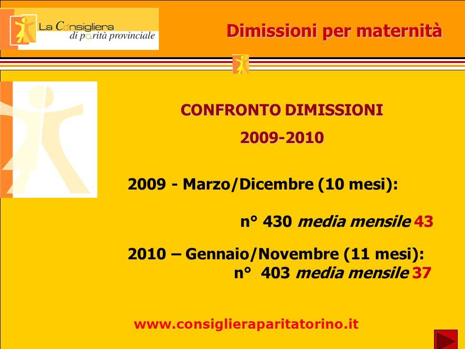 CONFRONTO DIMISSIONI 2009-2010 2009 - Marzo/Dicembre (10 mesi): n° 430 media mensile 43 2010 – Gennaio/Novembre (11 mesi): n° 403 media mensile 37 Dimissioni per maternità www.consiglieraparitatorino.it