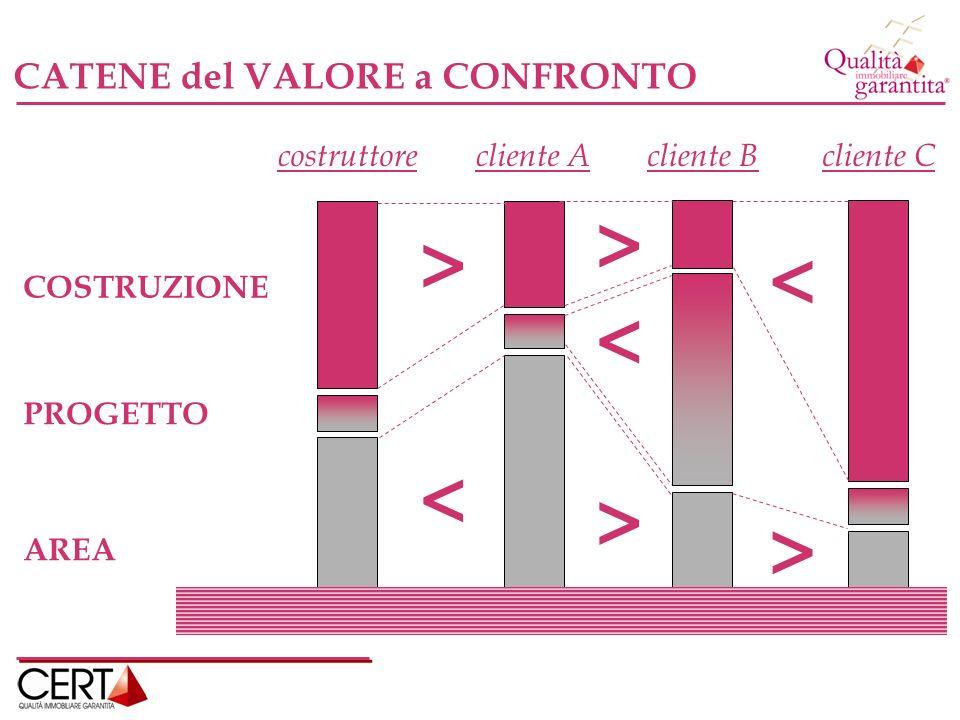CATENE del VALORE a CONFRONTO COSTRUZIONE AREA PROGETTO costruttorecliente Acliente Bcliente C < > > > > < <