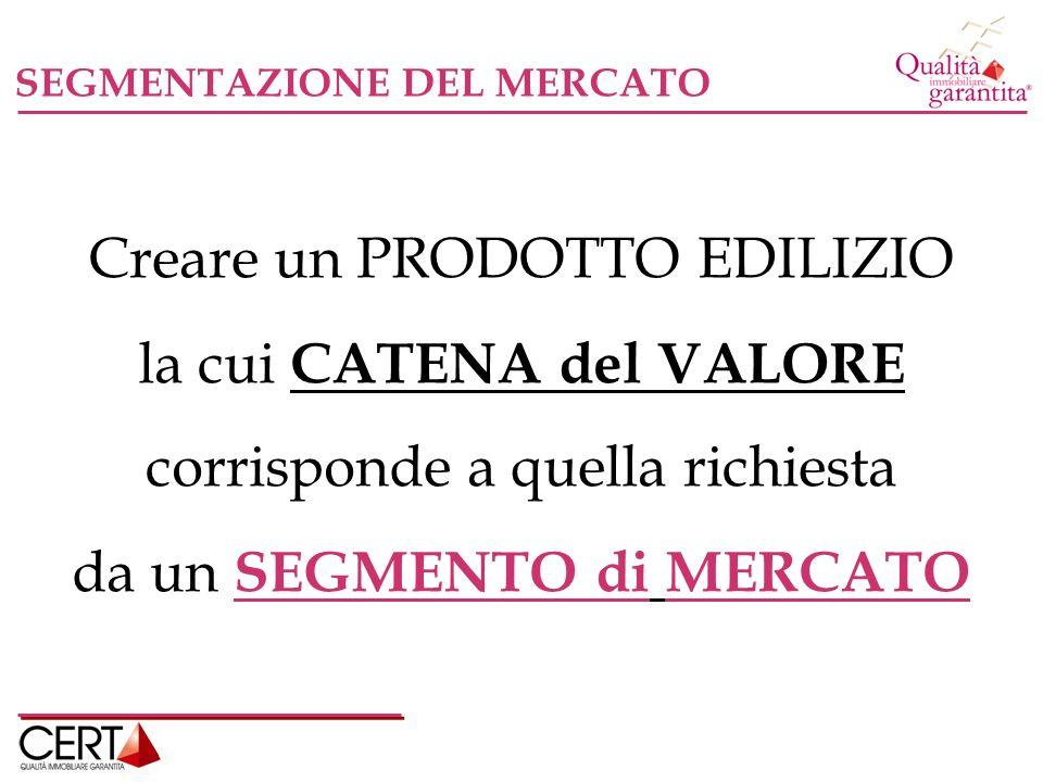 SEGMENTAZIONE DEL MERCATO Creare un PRODOTTO EDILIZIO la cui CATENA del VALORE corrisponde a quella richiesta da un SEGMENTO di MERCATO