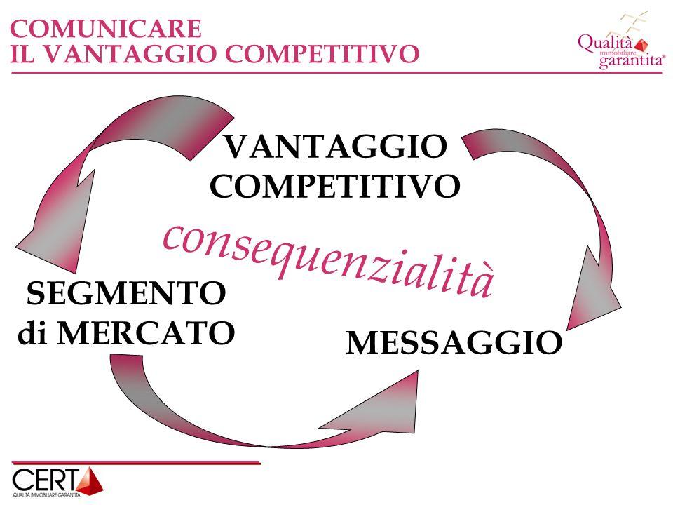 COMUNICARE IL VANTAGGIO COMPETITIVO VANTAGGIO COMPETITIVO SEGMENTO di MERCATO MESSAGGIO consequenzialità