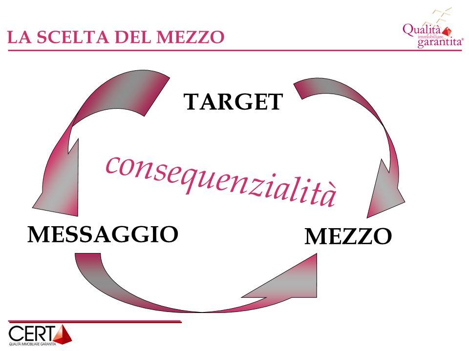 TARGET MESSAGGIO MEZZO consequenzialità LA SCELTA DEL MEZZO
