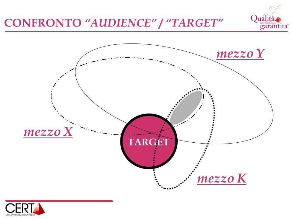 CONFRONTO AUDIENCE / TARGET TARGET mezzo X mezzo K mezzo Y