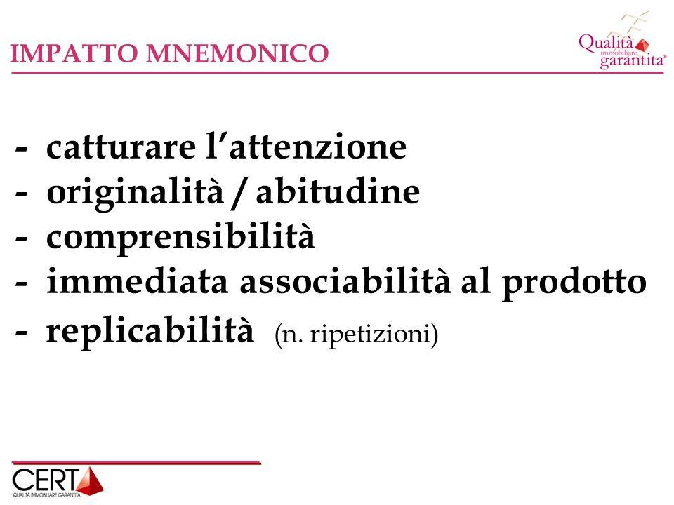 IMPATTO MNEMONICO - catturare lattenzione - originalità / abitudine - comprensibilità - immediata associabilità al prodotto - replicabilità (n.