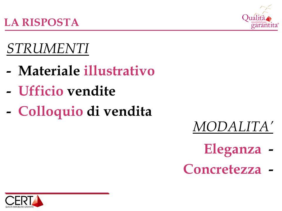 STRUMENTI - Materiale illustrativo - Ufficio vendite - Colloquio di vendita MODALITA Eleganza - Concretezza - LA RISPOSTA