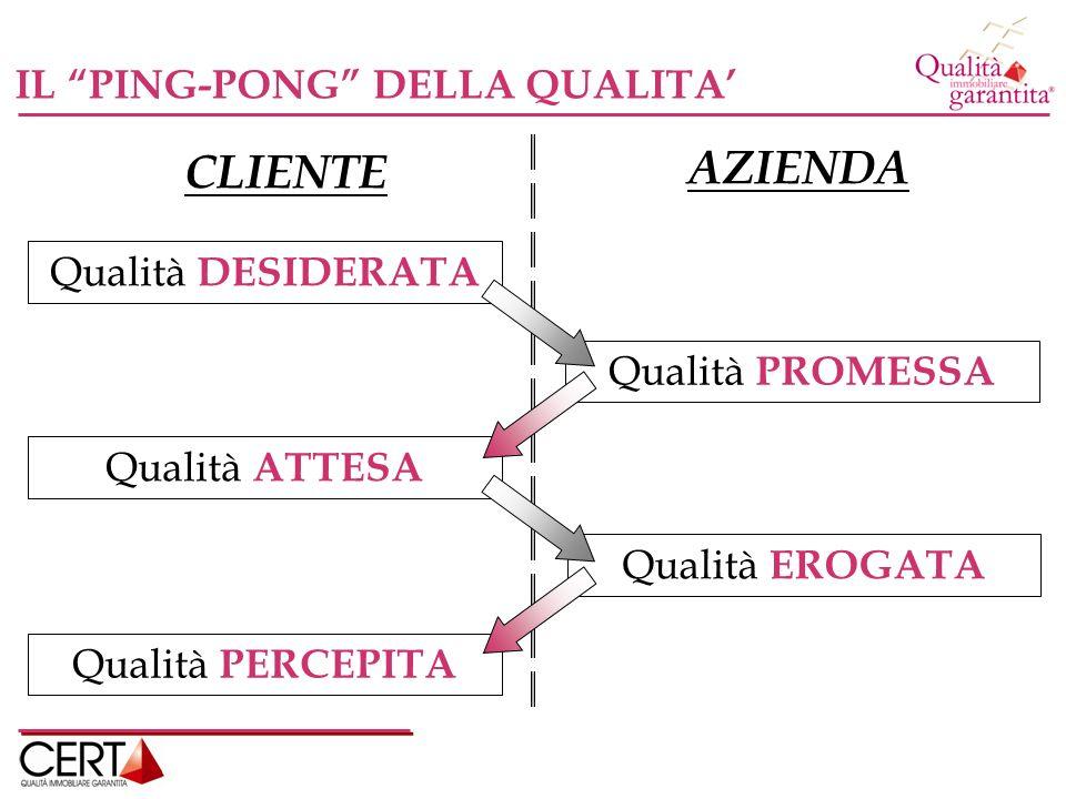CLIENTE AZIENDA IL PING-PONG DELLA QUALITA Qualità DESIDERATA Qualità PROMESSA Qualità ATTESA Qualità EROGATA Qualità PERCEPITA