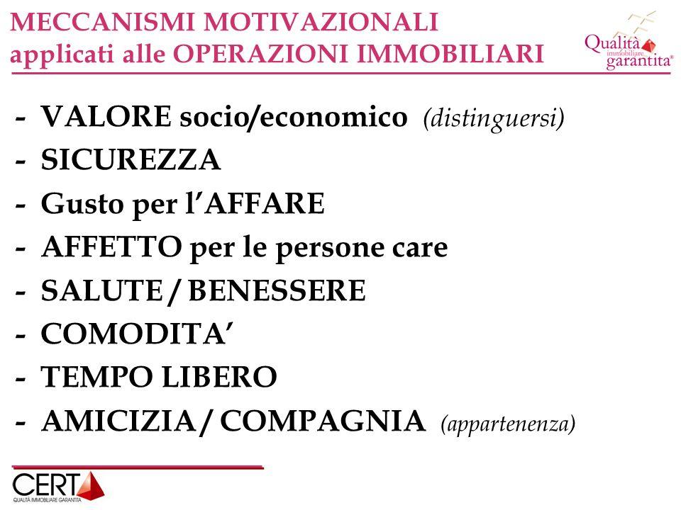 MECCANISMI MOTIVAZIONALI applicati alle OPERAZIONI IMMOBILIARI - VALORE socio/economico (distinguersi) - SICUREZZA - Gusto per lAFFARE - AFFETTO per le persone care - SALUTE / BENESSERE - COMODITA - TEMPO LIBERO - AMICIZIA / COMPAGNIA (appartenenza)
