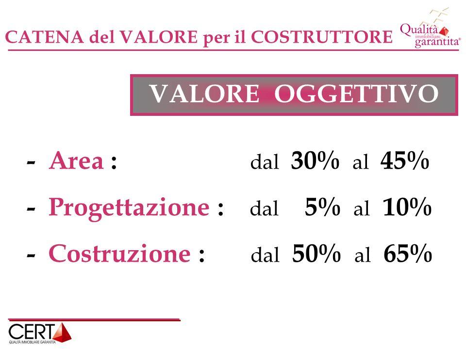 CATENA del VALORE per il COSTRUTTORE - Area : dal 30% al 45% - Progettazione : dal 5% al 10% - Costruzione : dal 50% al 65% VALORE OGGETTIVO