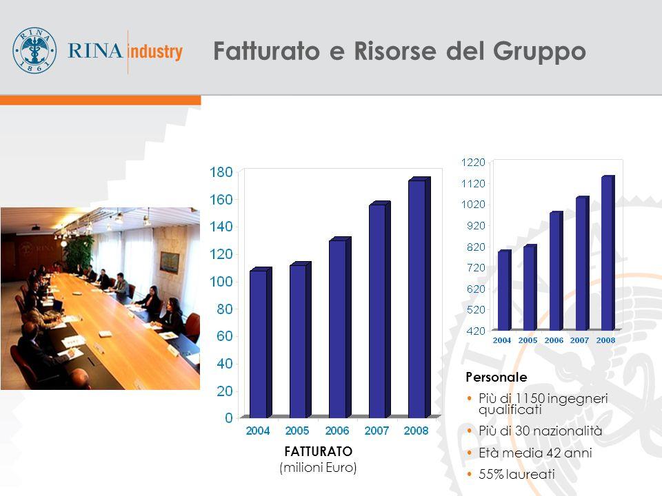 4 FATTURATO (milioni Euro) Fatturato e Risorse del Gruppo Personale Più di 1150 ingegneri qualificati Più di 30 nazionalità Età media 42 anni 55% laureati