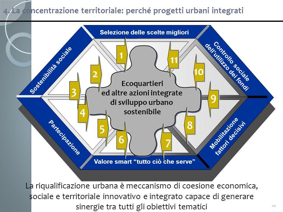 Valore smart tutto ciò che serve Mobilitazione fattori decisivi Controllo sociale dellutilizzo dei fondi Selezione delle scelte migliori Partecipazion