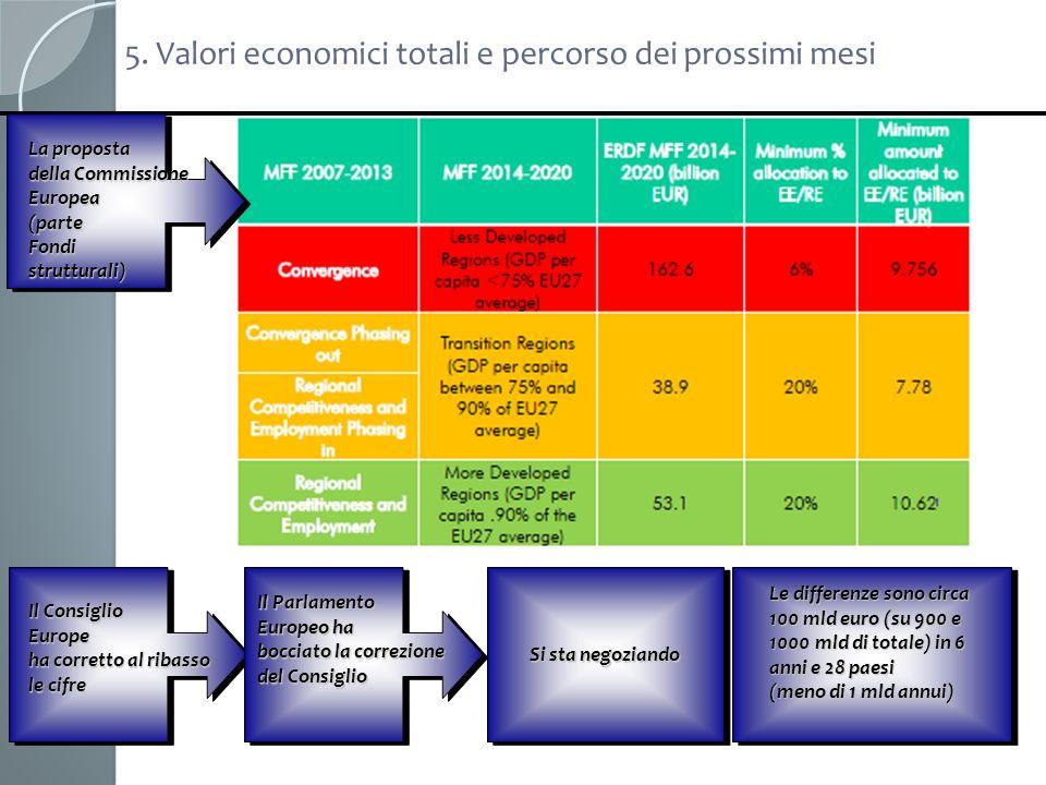 5. Valori economici totali e percorso dei prossimi mesi La proposta della Commissione Europea(parteFondistrutturali) Il Consiglio Europe ha corretto a