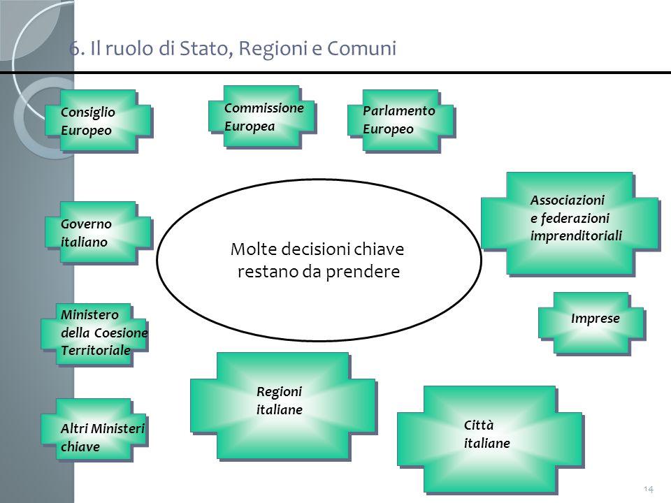 14 Governo italiano Ministero della Coesione Territoriale Regioni italiane Altri Ministeri chiave Città italiane Imprese Consiglio Europeo Parlamento