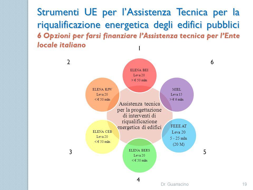 Strumenti UE per lAssistenza Tecnica per la riqualificazione energetica degli edifici pubblici 6 Opzioni per farsi finanziare lAssistenza tecnica per