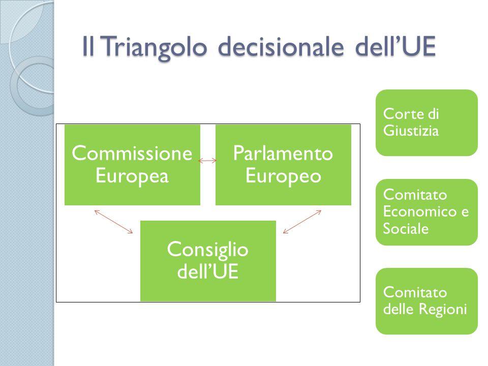 Il Triangolo decisionale dellUE Commissione Europea Parlamento Europeo Consiglio dellUE Corte di Giustizia Comitato Economico e Sociale Comitato delle