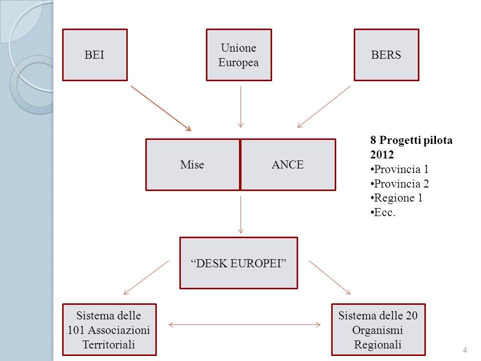 DESK EUROPEI MiseANCE BEIBERS 8 Progetti pilota 2012 Provincia 1 Provincia 2 Regione 1 Ecc. Unione Europea Sistema delle 101 Associazioni Territoriali