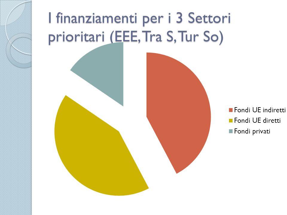 Vantaggi Bandi a Gestione Diretta Non esiste alcuna limitazione geografica, ma solo innovatività e qualità delle proposte Precisa tempistica dei bandi, della valutazione e della contrattualizzazione Commissione Europea con Agenzie di esec.