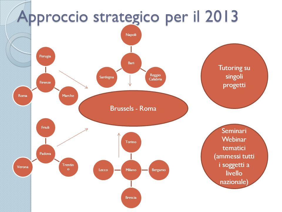 Approccio strategico per il 2013 BariNapoli Reggio Calabria Sardegna FirenzePerugiaMarcheRoma PadovaFriuli Trentin o Verona MilanoTorinoBergamoBrescia