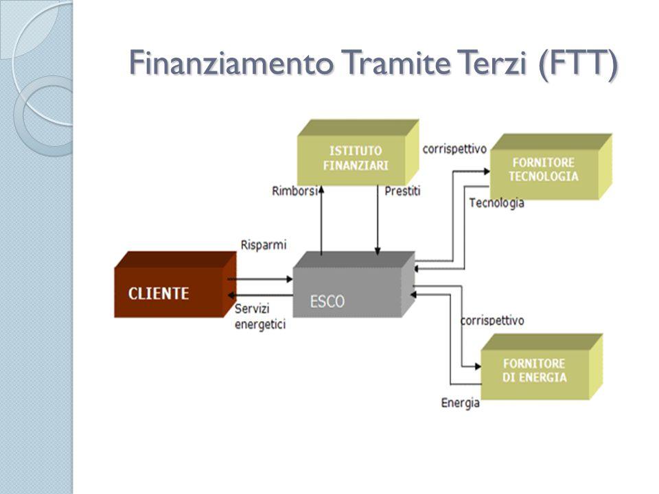 Finanziamento Tramite Terzi (FTT)