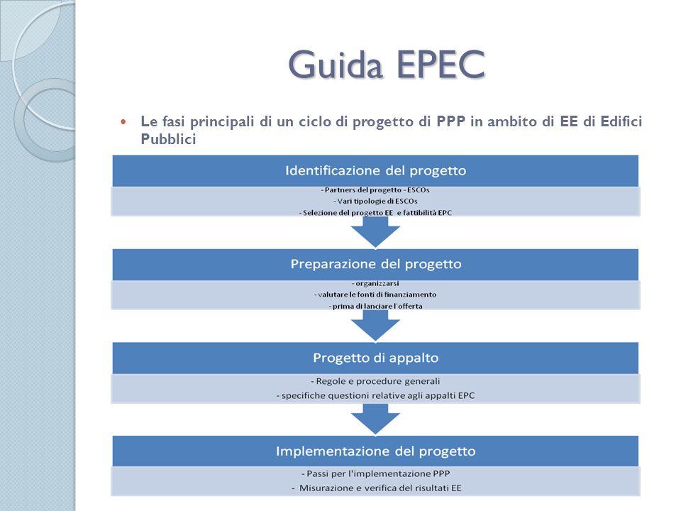 Guida EPEC Le fasi principali di un ciclo di progetto di PPP in ambito di EE di Edifici Pubblici