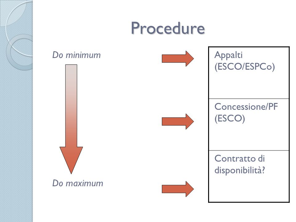 Procedure Do minimum Do maximum Appalti (ESCO/ESPCo) Concessione/PF (ESCO) Contratto di disponibilità?