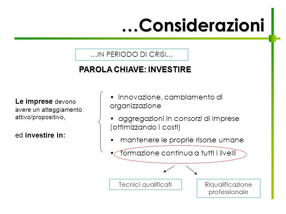 …Considerazioni PAROLA CHIAVE: INVESTIRE innovazione, cambiamento di organizzazione aggregazioni in consorzi di imprese (ottimizzando i costi) mantene
