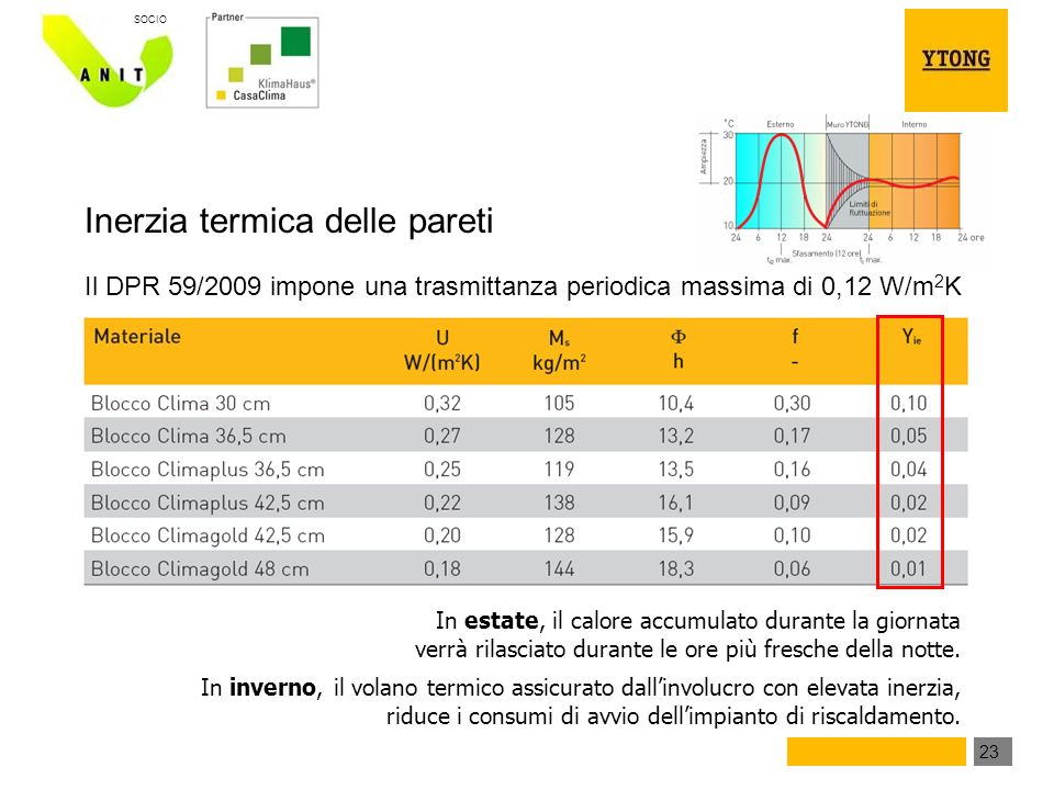 23 SOCIO Inerzia termica delle pareti Il DPR 59/2009 impone una trasmittanza periodica massima di 0,12 W/m 2 K In estate, il calore accumulato durante la giornata verrà rilasciato durante le ore più fresche della notte.