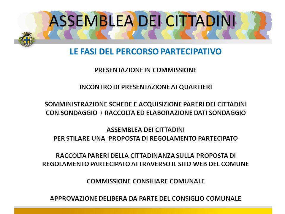 LE FASI DEL PERCORSO PARTECIPATIVO PRESENTAZIONE IN COMMISSIONE INCONTRO DI PRESENTAZIONE AI QUARTIERI SOMMINISTRAZIONE SCHEDE E ACQUISIZIONE PARERI DEI CITTADINI CON SONDAGGIO + RACCOLTA ED ELABORAZIONE DATI SONDAGGIO ASSEMBLEA DEI CITTADINI PER STILARE UNA PROPOSTA DI REGOLAMENTO PARTECIPATO RACCOLTA PARERI DELLA CITTADINANZA SULLA PROPOSTA DI REGOLAMENTO PARTECIPATO ATTRAVERSO IL SITO WEB DEL COMUNE COMMISSIONE CONSILIARE COMUNALE APPROVAZIONE DELIBERA DA PARTE DEL CONSIGLIO COMUNALE TITOLO EVENTO ASSEMBLEA DEI CITTADINI