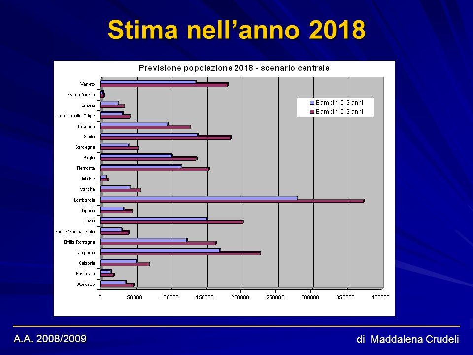 A.A. 2008/2009 di Maddalena Crudeli Stima nellanno 2018