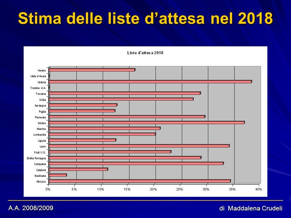 A.A. 2008/2009 di Maddalena Crudeli Stima delle liste dattesa nel 2018 Trentino e Val dAosta mostrano valori negativi