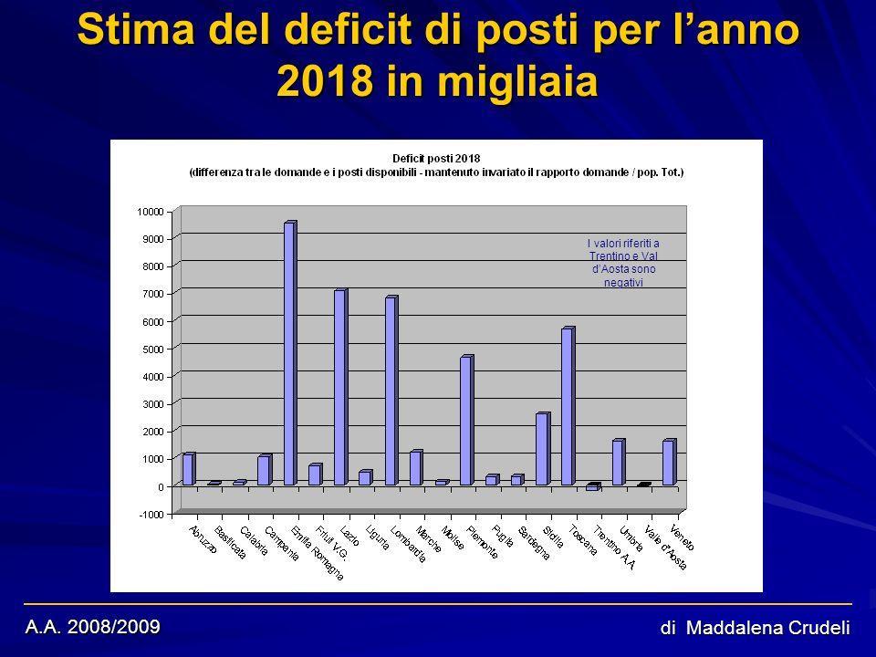 A.A. 2008/2009 di Maddalena Crudeli Stima del deficit di posti per lanno 2018 in migliaia I valori riferiti a Trentino e Val dAosta sono negativi