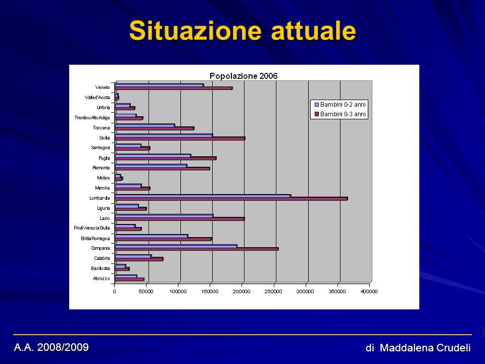 A.A. 2008/2009 di Maddalena Crudeli Situazione attuale