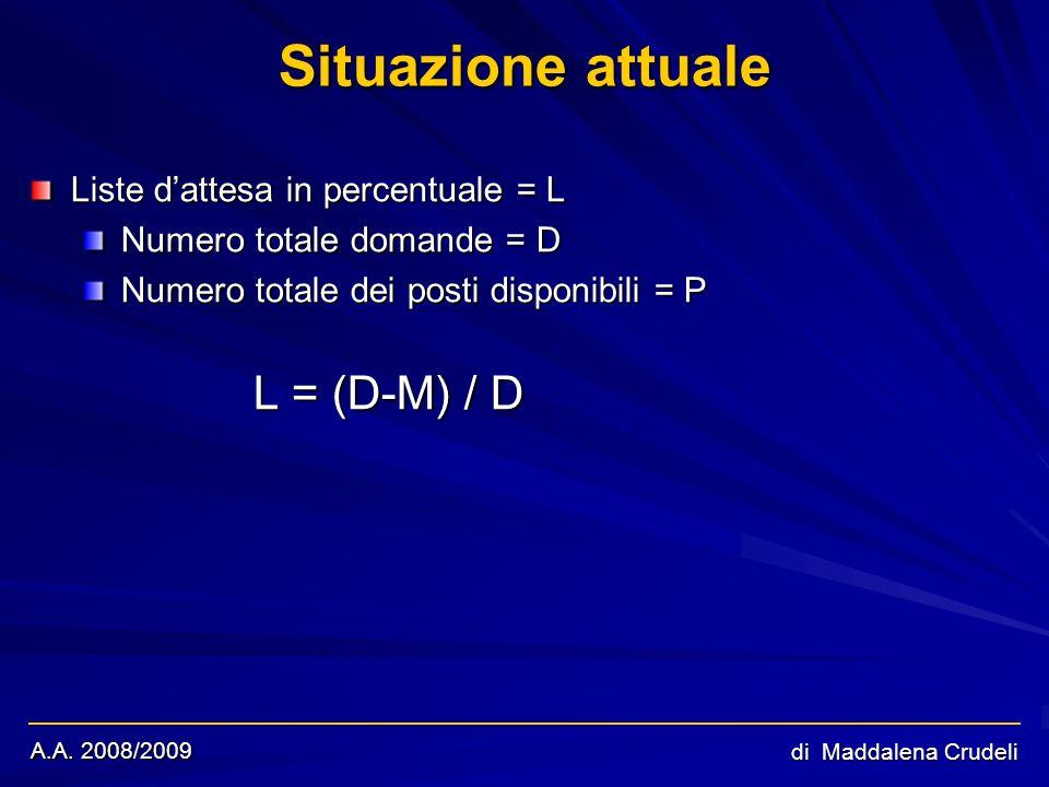 A.A. 2008/2009 di Maddalena Crudeli Situazione attuale Liste dattesa in percentuale = L Numero totale domande = D Numero totale dei posti disponibili