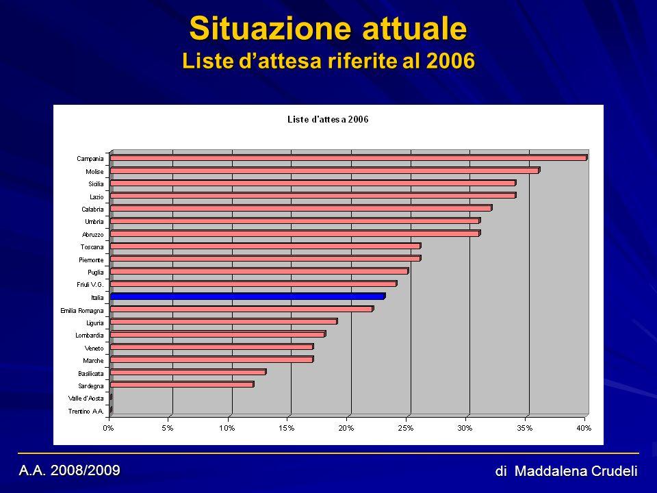 A.A. 2008/2009 di Maddalena Crudeli Situazione attuale Liste dattesa riferite al 2006 In realtà Trentino e Val dAosta assumono valori negativi